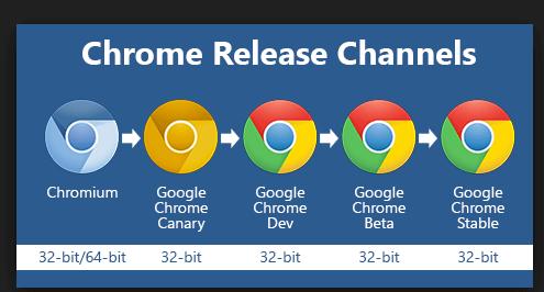 Google chrome 64 bit