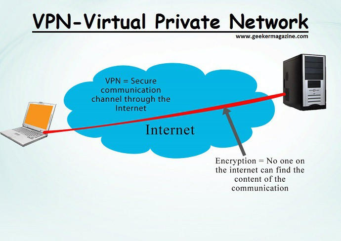 information-protection-vpn-is-the-best-for-your-data-and-information-protection-online